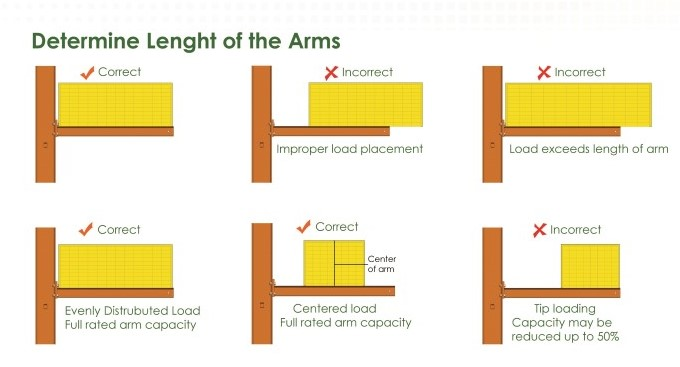 DETERMINE LENGTH OF ARMS